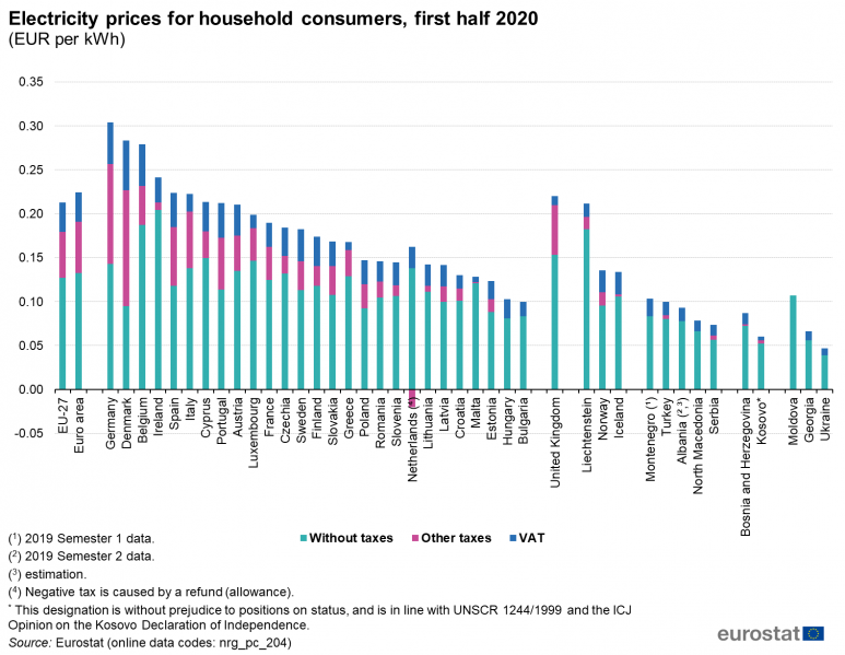 1225.2 773px Electricity prices for household consumers